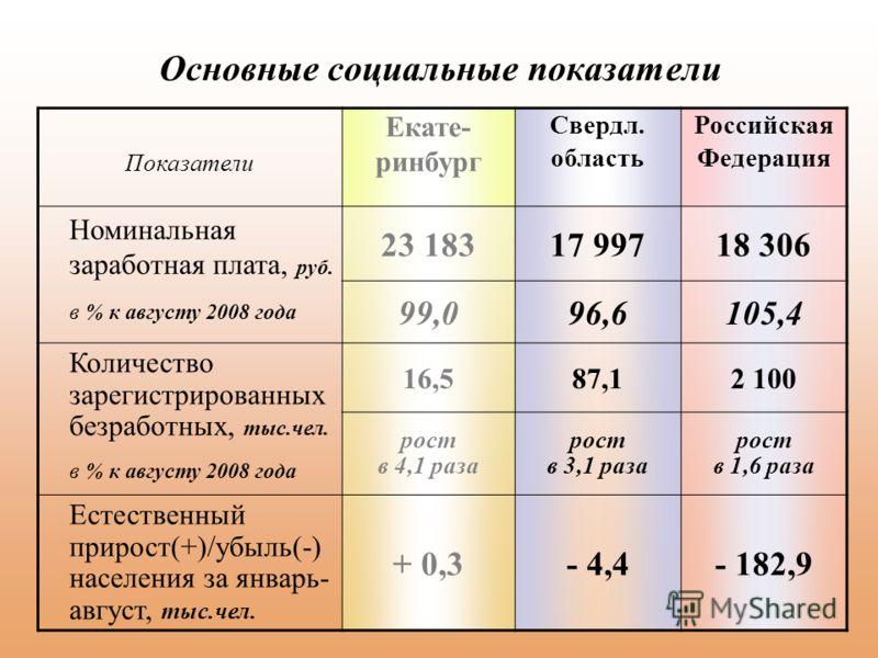 Основные социальные показатели Показатели Екате- ринбург Свердл. область Российская Федерация Номинальная заработная плата, руб. в % к августу 2008 года 23 18317 99718 306 99,096,6105,4 Количество зарегистрированных безработных, тыс.чел. в % к август