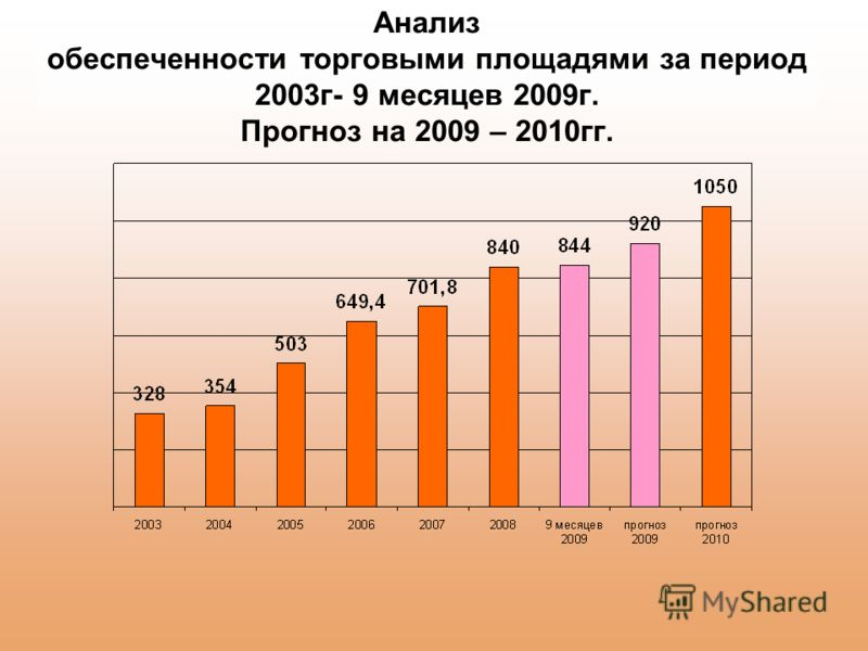Анализ обеспеченности торговыми площадями за период 2003г- 9 месяцев 2009г. Прогноз на 2009 – 2010гг.