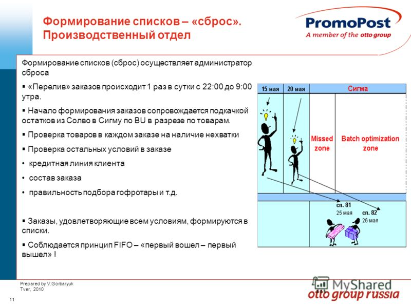 11 Prepared by V.Gorbaryuk Tver, 2010 Формирование списков – «сброс». Производственный отдел Формирование списков (сброс) осуществляет администратор сброса «Перелив» заказов происходит 1 раз в сутки с 22:00 до 9:00 утра. Начало формирования заказов с