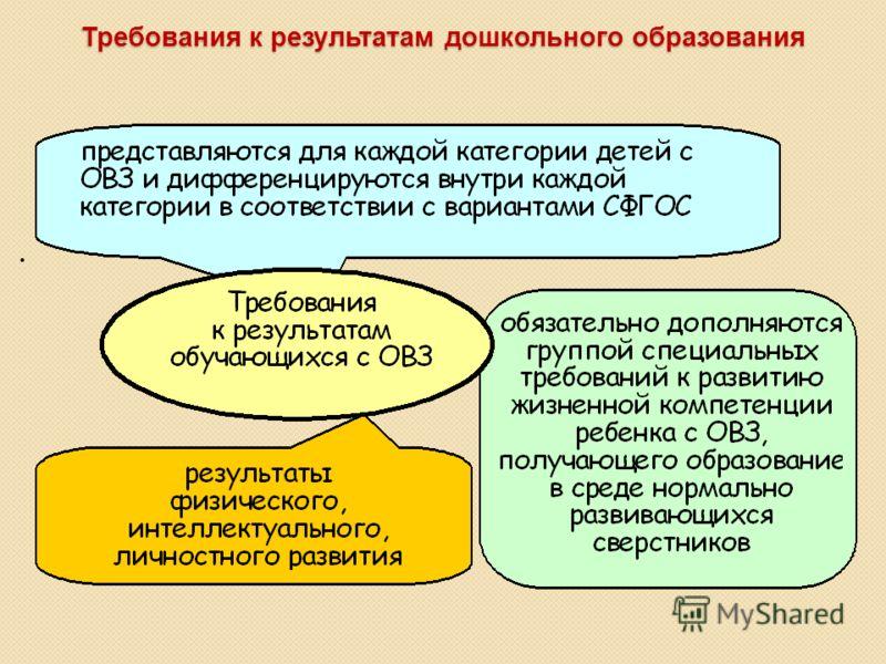 Требования к результатам дошкольного образования Требования к результатам дошкольного образования.