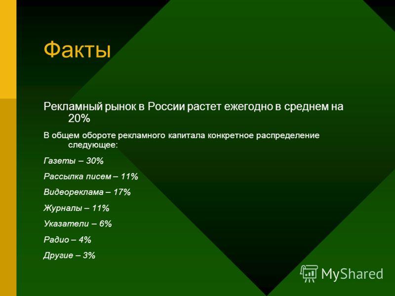 Факты Рекламный рынок в России растет ежегодно в среднем на 20% В общем обороте рекламного капитала конкретное распределение следующее: Газеты – 30% Рассылка писем – 11% Видеореклама – 17% Журналы – 11% Указатели – 6% Радио – 4% Другие – 3%