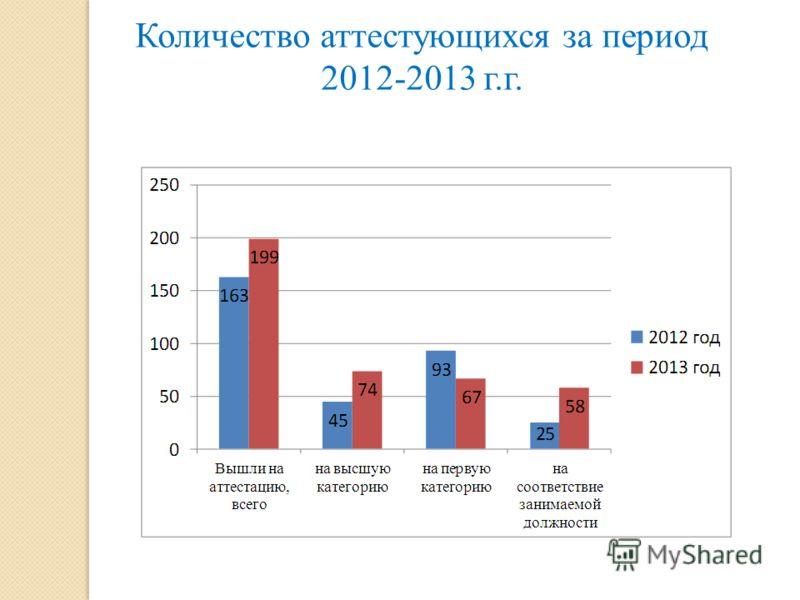 Количество аттестующихся за период 2012-2013 г.г.