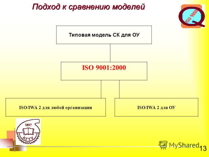 13 Подход к сравнению моделей Типовая модель СК для ОУ ISO 9001:2000 ISO/IWA 2 для любой организацииISO/IWA 2 для ОУ