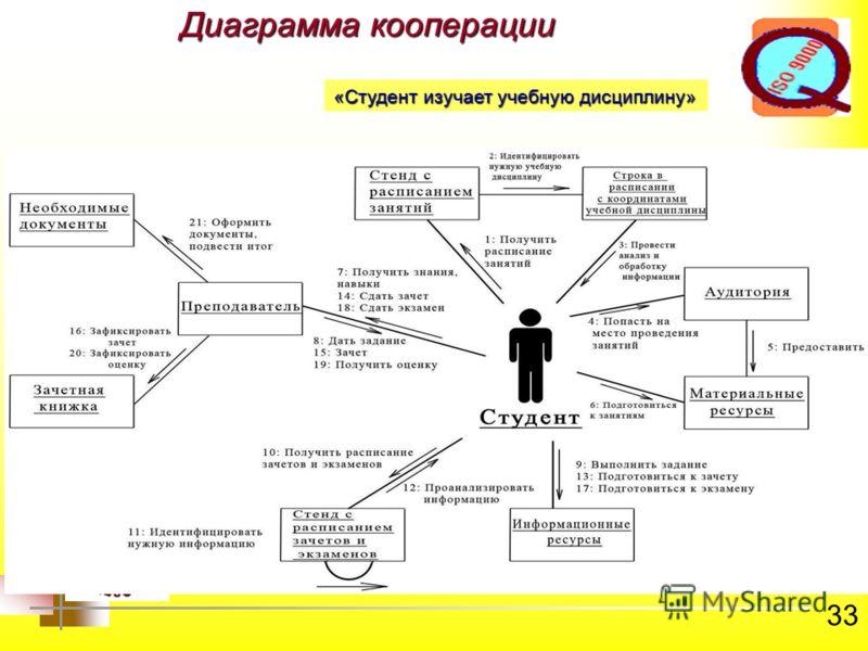 33 Диаграмма кооперации «Студент изучает учебную дисциплину»