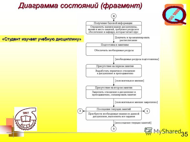 35 Диаграмма состояний (фрагмент) «Студент изучает учебную дисциплину»