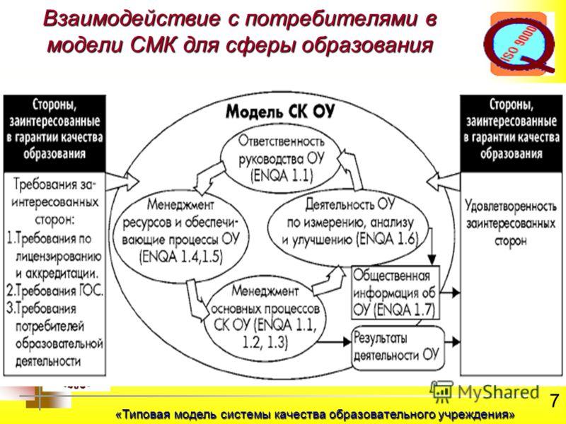 7 Взаимодействие с потребителями в модели СМК для сферы образования «Типовая модель системы качества образовательного учреждения»