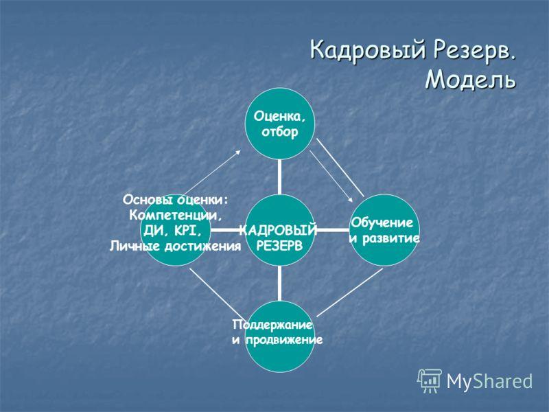 Кадровый Резерв. Модель Поддержание и продвижение
