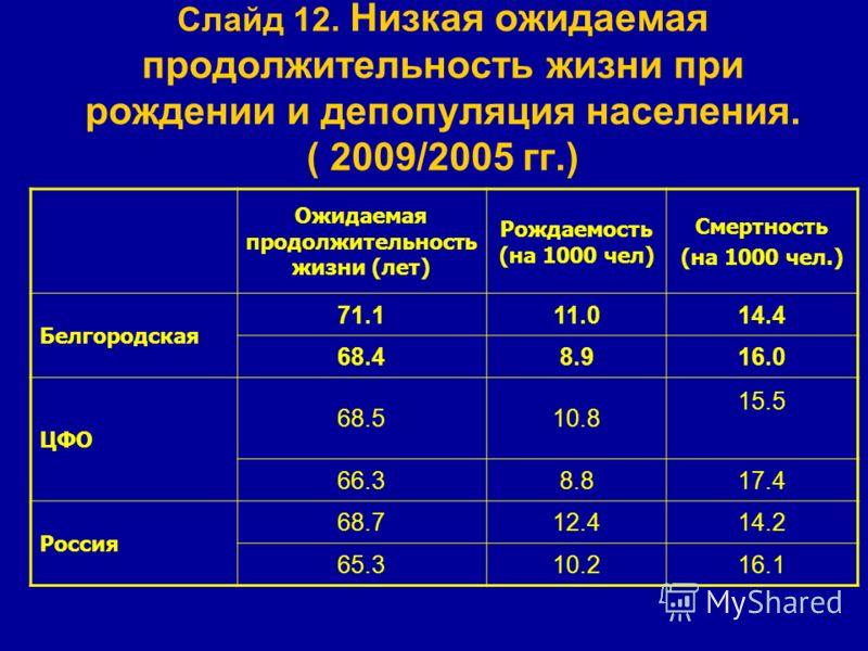 Слайд 12. Низкая ожидаемая продолжительность жизни при рождении и депопуляция населения. ( 2009/2005 гг.) Ожидаемая продолжительность жизни (лет) Рождаемость (на 1000 чел) Смертность (на 1000 чел.) Белгородская 71.111.014.4 68.48.916.0 ЦФО 68.510.8 1