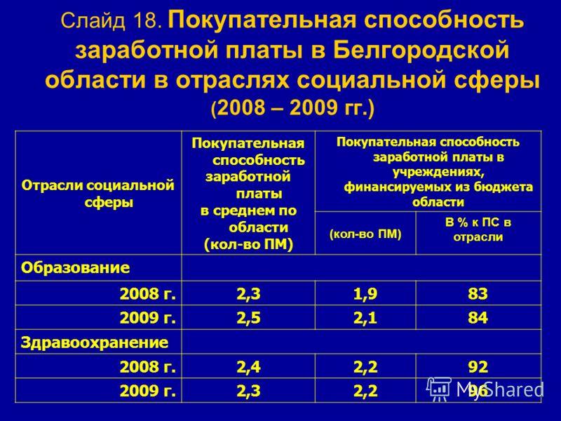 Слайд 18. Покупательная способность заработной платы в Белгородской области в отраслях социальной сферы ( 2008 – 2009 гг.) Отрасли социальной сферы Покупательная способность заработной платы в среднем по области (кол-во ПМ) Покупательная способность