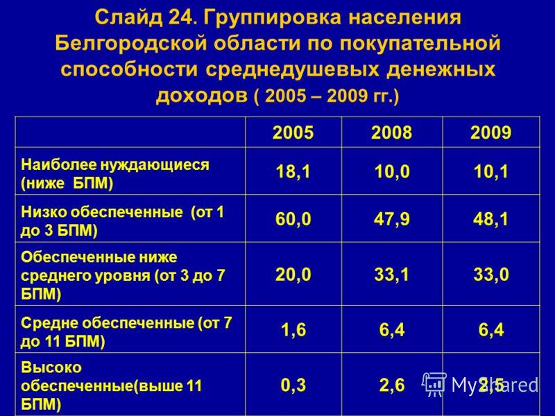 Слайд 24. Группировка населения Белгородской области по покупательной способности среднедушевых денежных доходов ( 2005 – 2009 гг.) 200520082009 Наиболее нуждающиеся (ниже БПМ) 18,110,010,1 Низко обеспеченные (от 1 до 3 БПМ) 60,047,948,1 Обеспеченные