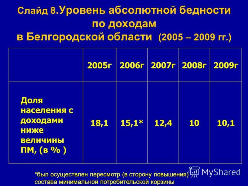 Слайд 8.Уровень абсолютной бедности по доходам в Белгородской области (2005 – 2009 гг.) 2005г2006г2007г2008г2009г Доля населения с доходами ниже величины ПМ, (в % ) 18,115,1*12,41010,1 *был осуществлен пересмотр (в сторону повышения) состава минималь