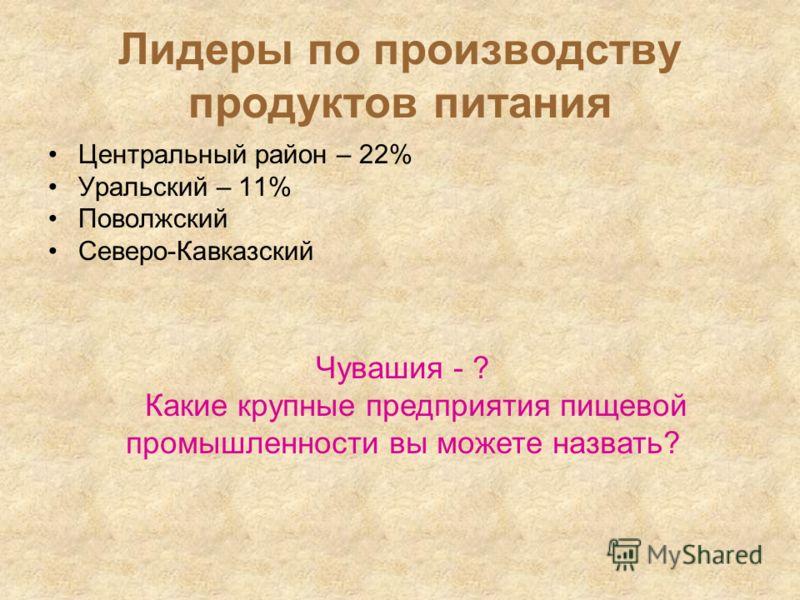 Лидеры по производству продуктов питания Центральный район – 22% Уральский – 11% Поволжский Северо-Кавказский Чувашия - ? Какие крупные предприятия пищевой промышленности вы можете назвать?