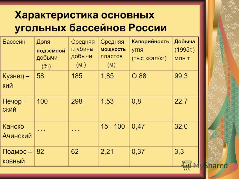 Характеристика основных угольных бассейнов России БассейнДоля подземной добычи (%) Средняя глубина добычи (м ) Средняя мощность пластов (м) Калорийность угля (тыс.ккал/кг) Добыча (1995г.) млн.т Кузнец – кий 581851,85О,8899,3 Печор - ский 1002981,530,