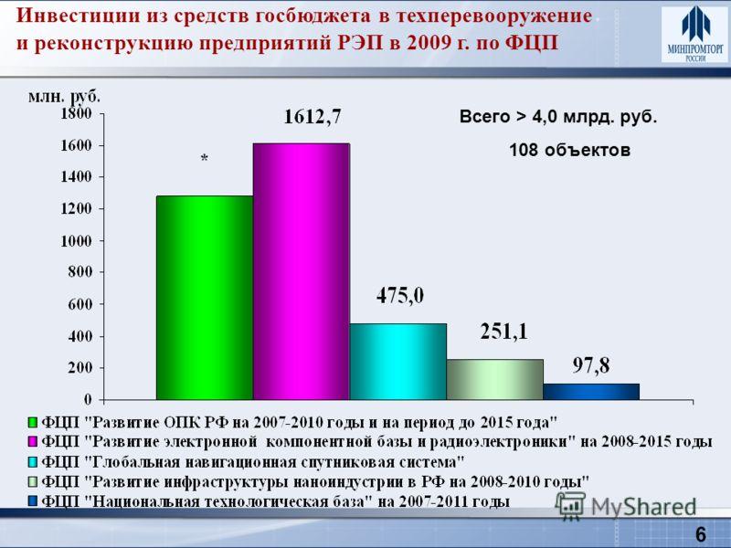 6 Инвестиции из средств госбюджета в техперевооружение и реконструкцию предприятий РЭП в 2009 г. по ФЦП Всего > 4,0 млрд. руб. 108 объектов