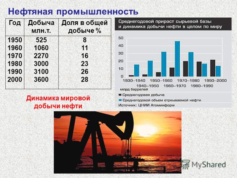 Нефтяная промышленность ГодДобыча млн.т. Доля в общей добыче % 1950 1960 1970 1980 1990 2000 525 1060 2270 3000 3100 3600 8 11 16 23 26 28 Динамика мировой добычи нефти
