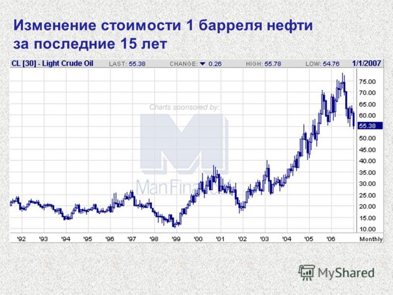 Изменение стоимости 1 барреля нефти за последние 15 лет
