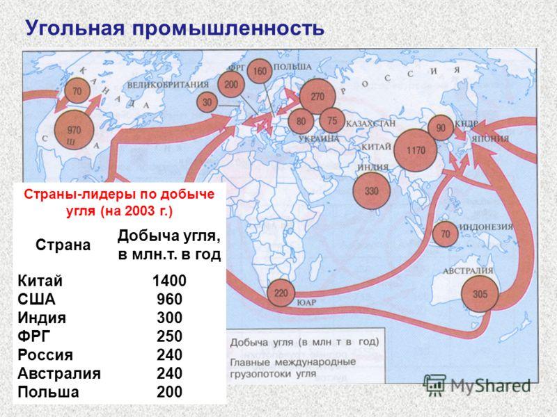 Угольная промышленность Страны-лидеры по добыче угля (на 2003 г.) Страна Добыча угля, в млн.т. в год Китай США Индия ФРГ Россия Австралия Польша 1400 960 300 250 240 200