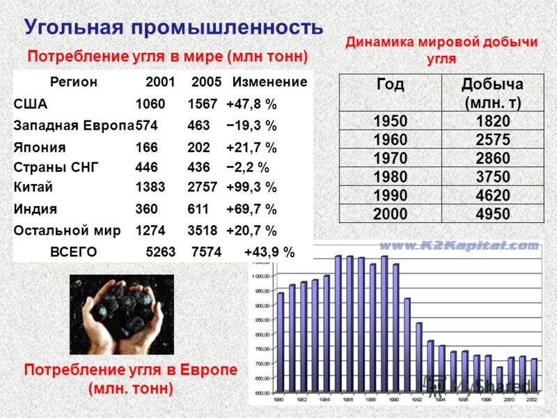 Угольная промышленность Регион20012005Изменение США10601567+47,8 % Западная Европа57446319,3 % Япония166202+21,7 % Страны СНГ4464362,2 % Китай13832757+99,3 % Индия360611+69,7 % Остальной мир12743518+20,7 % ВСЕГО52637574+43,9 % Потребление угля в мире