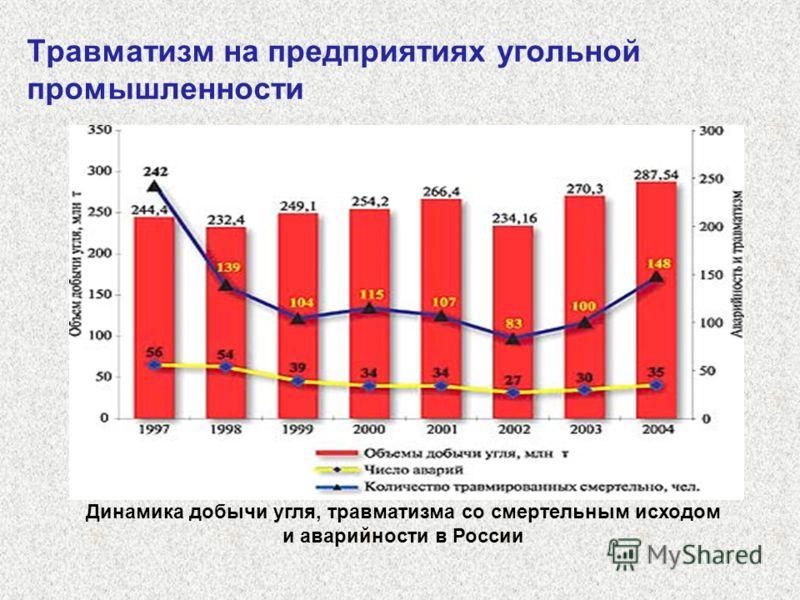 Травматизм на предприятиях угольной промышленности Динамика добычи угля, травматизма со смертельным исходом и аварийности в России