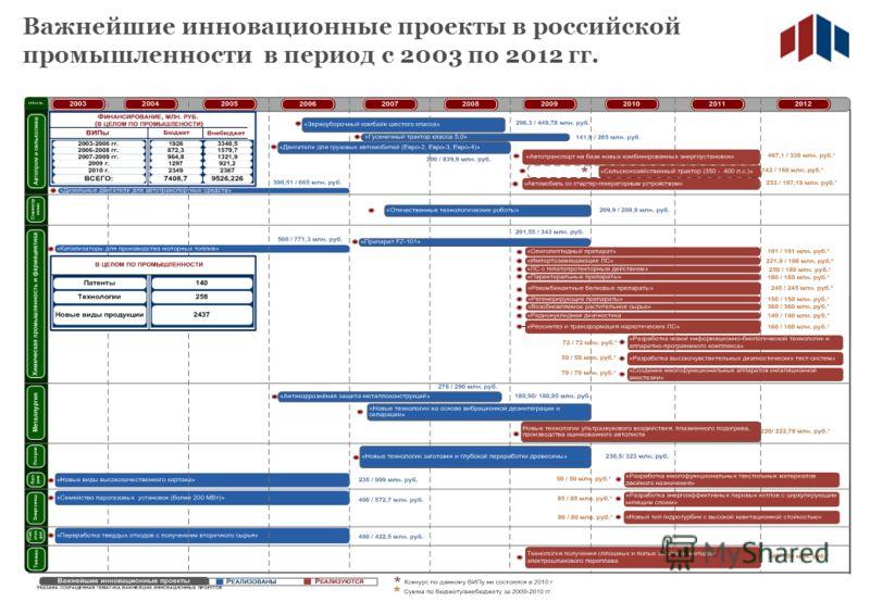 Важнейшие инновационные проекты в российской промышленности в период с 2003 по 2012 гг.
