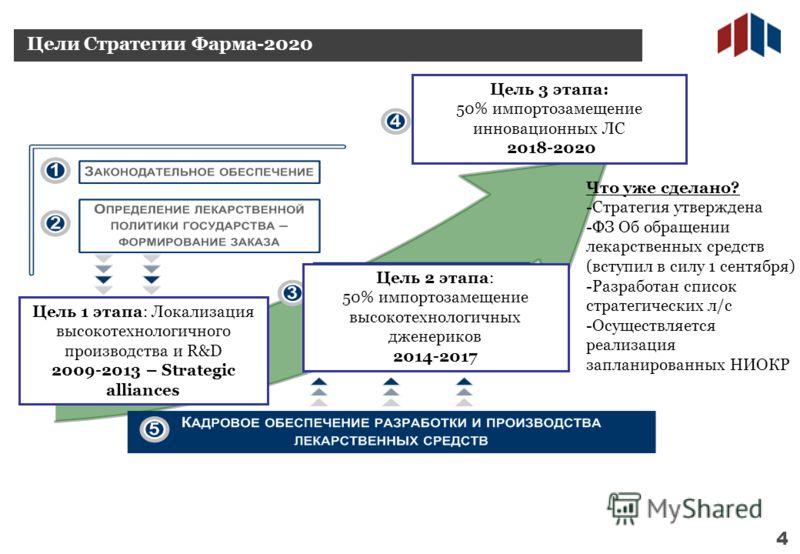 7 Цель 1 этапа: Локализация высокотехнологичного производства и R&D 2009-2013 – Strategic alliances Цель 2 этапа: 50% импортозамещение высокотехнологичных дженериков 2014-2017 Цель 3 этапа: 50% импортозамещение инновационных ЛС 2018-2020 Что уже сдел