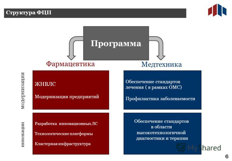 Структура ФЦП 6 ЖНВЛС Модернизация предприятий Обеспечение стандартов лечения ( в рамках ОМС) Профилактика заболеваемости Разработка инновационных ЛС Технологические платформы Кластерная инфраструктура Обеспечение стандартов в области высокотехнологи