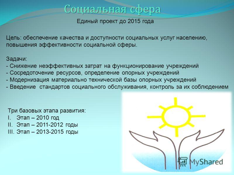 Социальная сфера Единый проект до 2015 года Цель: обеспечение качества и доступности социальных услуг населению, повышения эффективности социальной сферы. Задачи: - Снижение неэффективных затрат на функционирование учреждений - Сосредоточение ресурсо