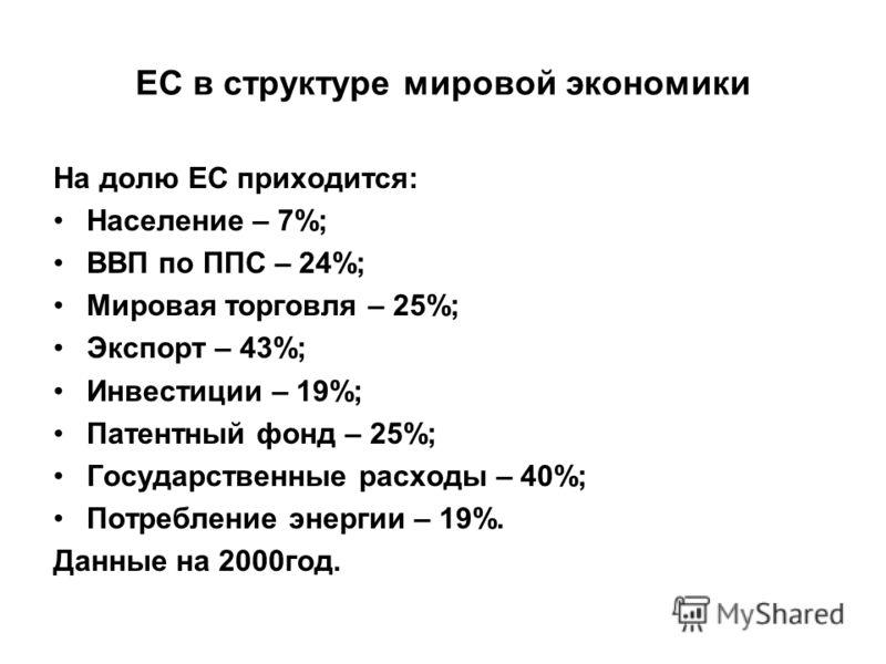ЕС в структуре мировой экономики На долю ЕС приходится: Население – 7%; ВВП по ППС – 24%; Мировая торговля – 25%; Экспорт – 43%; Инвестиции – 19%; Патентный фонд – 25%; Государственные расходы – 40%; Потребление энергии – 19%. Данные на 2000год.