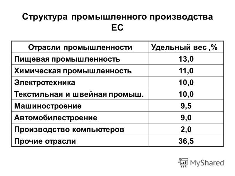 Структура промышленного производства ЕС Отрасли промышленностиУдельный вес,% Пищевая промышленность13,0 Химическая промышленность11,0 Электротехника10,0 Текстильная и швейная промыш.10,0 Машиностроение9,5 Автомобилестроение9,0 Производство компьютеро