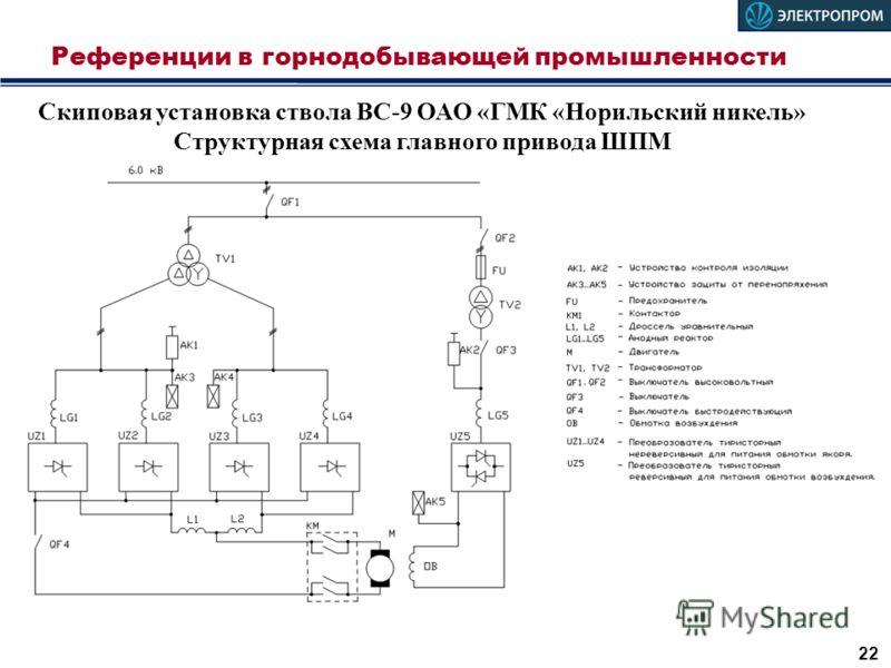 Референции в горнодобывающей промышленности 22 Скиповая установка ствола ВС-9 ОАО «ГМК «Норильский никель» Структурная схема главного привода ШПМ