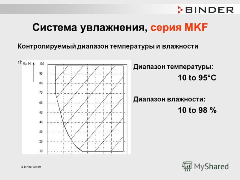 © Binder GmbH Система увлажнения, серия MKF Диапазон температуры: 10 to 95°C Диапазон влажности: 10 to 98 % Контролируемый диапазон температуры и влажности rH