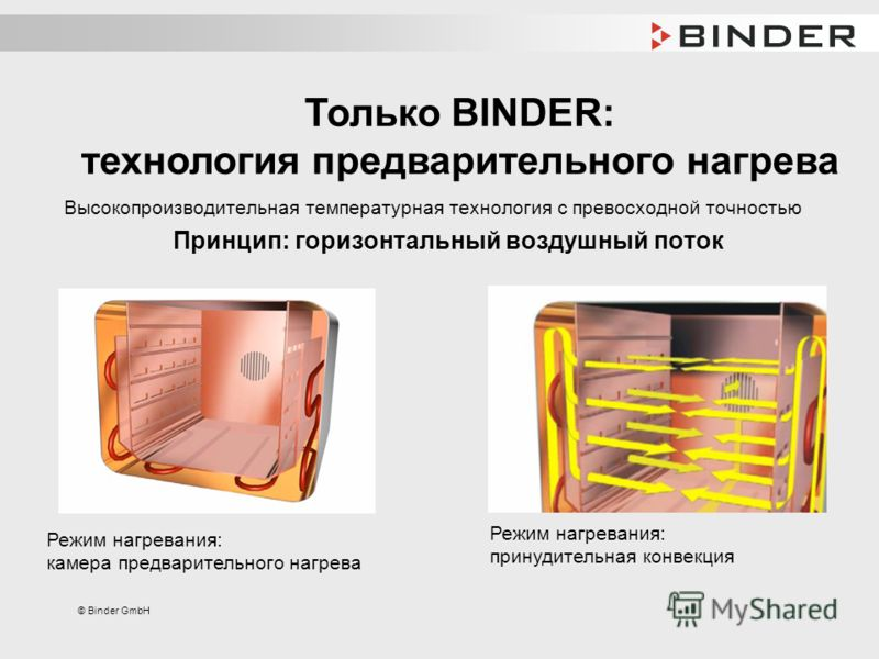© Binder GmbH Высокопроизводительная температурная технология с превосходной точностью Принцип: горизонтальный воздушный поток Режим нагревания: камера предварительного нагрева Режим нагревания: принудительная конвекция Только BINDER: технология пред