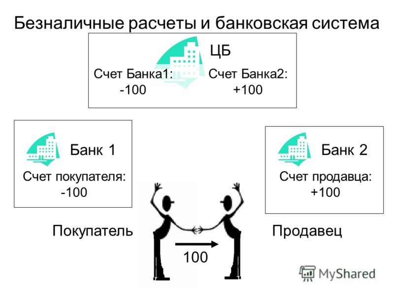 Безналичные расчеты и банковская система ПокупательПродавец Банк 1 100 Счет покупателя: -100 Банк 2 Счет продавца: +100 ЦБ Счет Банка1: -100 Счет Банка2: +100