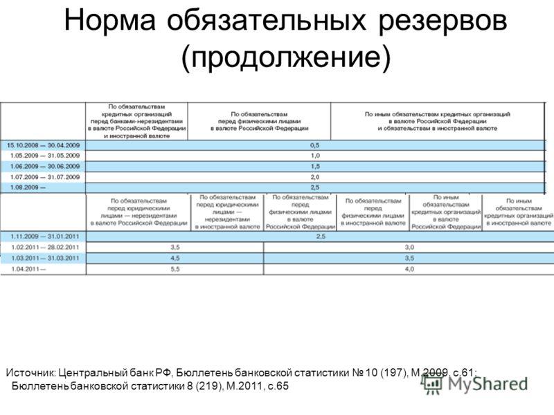 Норма обязательных резервов (продолжение) Источник: Центральный банк РФ, Бюллетень банковской статистики 10 (197), M.2009, c.61; Бюллетень банковской статистики 8 (219), M.2011, c.65