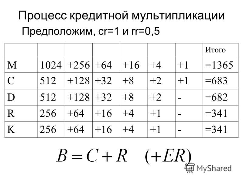 Процесс кредитной мультипликации Предположим, cr=1 и rr=0,5 Итого M1024+256+64+16+4+1=1365 C512+128+32+8+2+1=683 D512+128+32+8+2-=682 R256+64+16+4+1-=341 K256+64+16+4+1-=341