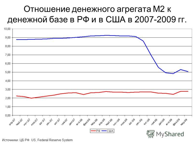 Отношение денежного агрегата M2 к денежной базе в РФ и в США в 2007-2009 гг. Источники: ЦБ РФ. US, Federal Reserve System