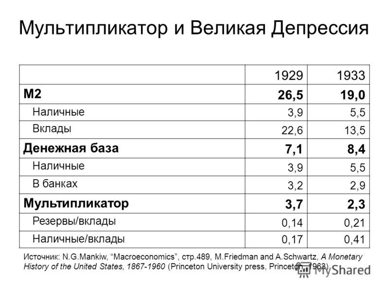 Мультипликатор и Великая Депрессия 19291933 M2 26,519,0 Наличные 3,95,5 Вклады 22,613,5 Денежная база 7,18,4 Наличные 3,95,5 В банках 3,22,9 Мультипликатор 3,72,3 Резервы/вклады 0,140,21 Наличные/вклады 0,170,41 Источник: N.G.Mankiw, Macroeconomics,