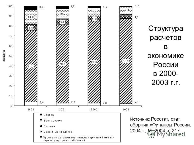 Структура расчетов в экономике России в 2000- 2003 г.г. Источник: Росстат, стат. сборник «Финансы России. 2004.», М.,2004, с.217
