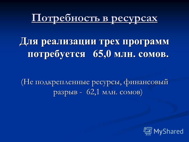 Потребность в ресурсах Для реализации трех программ потребуется 65,0 млн. сомов. (Не подкрепленные ресурсы, финансовый разрыв - 62,1 млн. сомов)