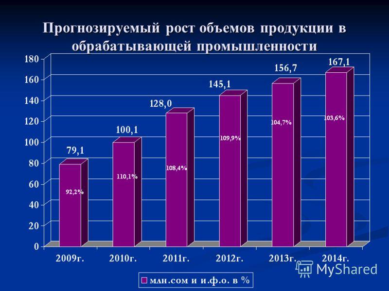 Прогнозируемый рост объемов продукции в обрабатывающей промышленности