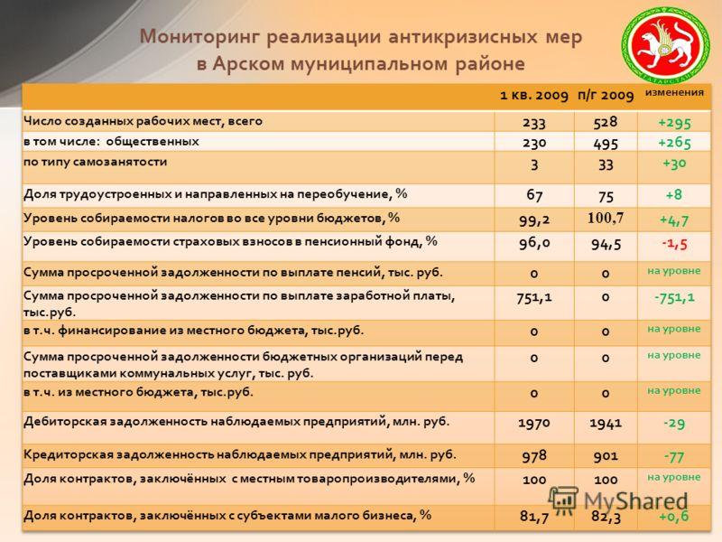 Мониторинг реализации антикризисных мер в Арском муниципальном районе