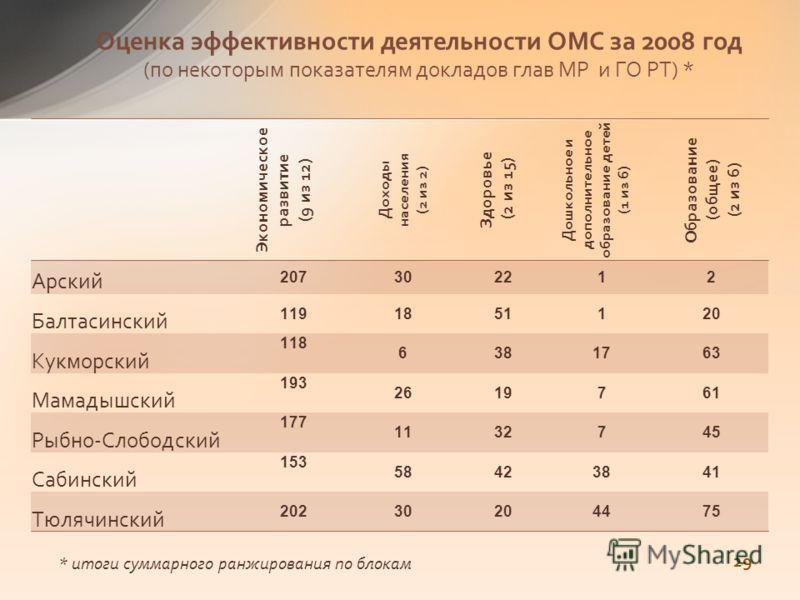 Оценка эффективности деятельности ОМС за 2008 год (по некоторым показателям докладов глав МР и ГО РТ) * Экономическое развитие (9 из 12) Доходы населения (2 из 2) Здоровье (2 из 15) Дошкольное и дополнительное образование детей (1 из 6) Образование (