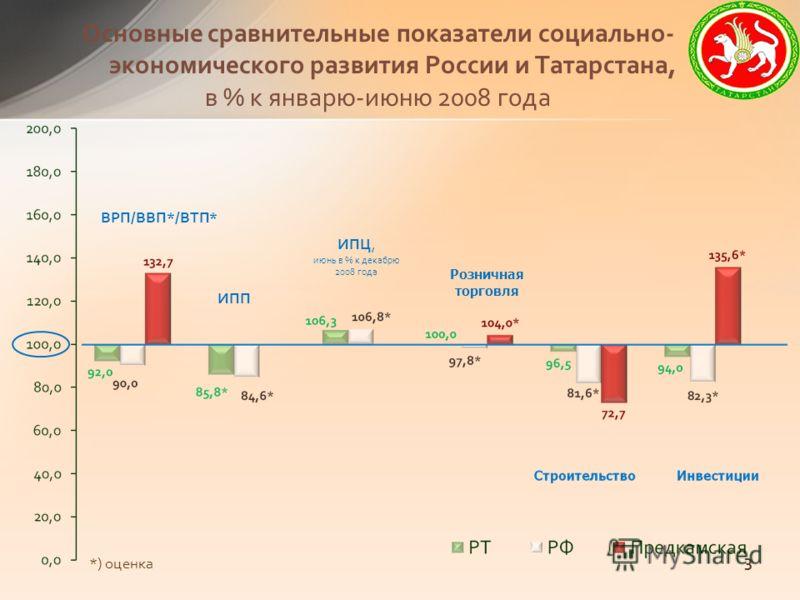 Основные сравнительные показатели социально- экономического развития России и Татарстана, в % к январю-июню 2008 года ВРП/ВВП*/ВТП* ИПП ИПЦ, июнь в % к декабрю 2008 года Розничная торговля *) оценка 3