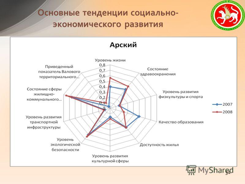 Основные тенденции социально- экономического развития 31