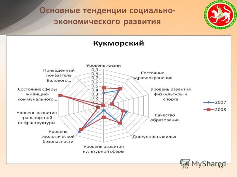 Основные тенденции социально- экономического развития 33