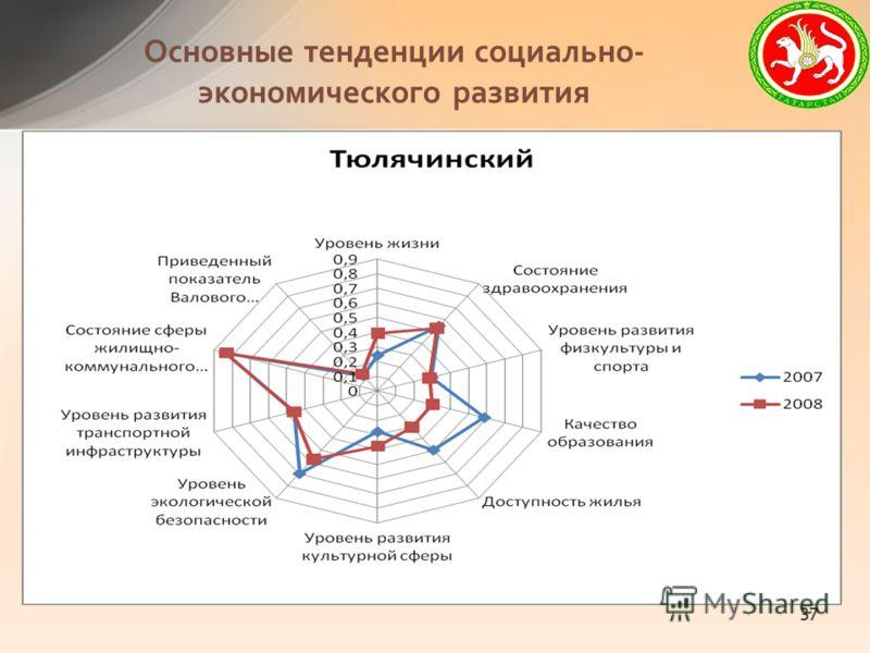 Основные тенденции социально- экономического развития 37