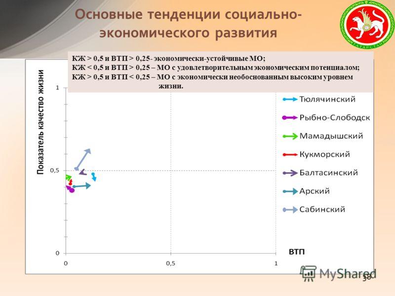 Основные тенденции социально- экономического развития 38 КЖ > 0,5 и ВТП > 0,25- экономически-устойчивые МО; КЖ 0,25 – МО с удовлетворительным экономическим потенциалом; КЖ > 0,5 и ВТП < 0,25 – МО с экономически необоснованным высоким уровнем жизни.