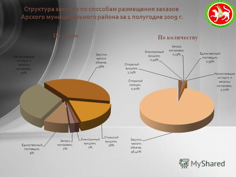 Структура закупок по способам размещения заказов Арского муниципального района за 1 полугодие 2009 г.