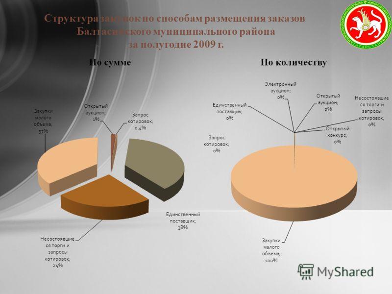 Структура закупок по способам размещения заказов Балтасинского муниципального района за полугодие 2009 г.