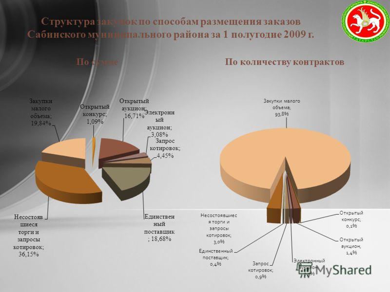 Структура закупок по способам размещения заказов Сабинского муниципального района за 1 полугодие 2009 г.